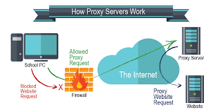 how proxy work