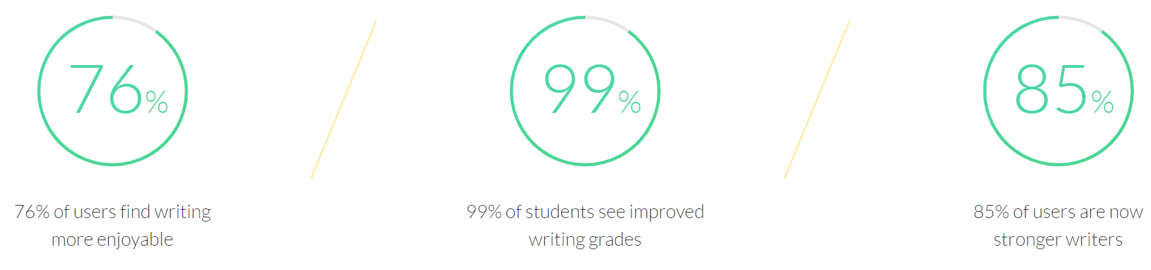 Grammarly reports