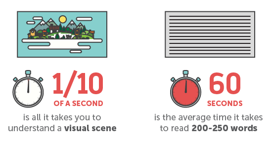 visual vs text
