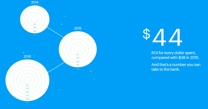 roi email campaign