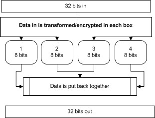 Blowfish Encryption Algorithm working