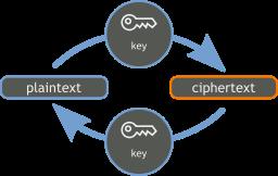 structure of Blowfish Encryption Algorithm