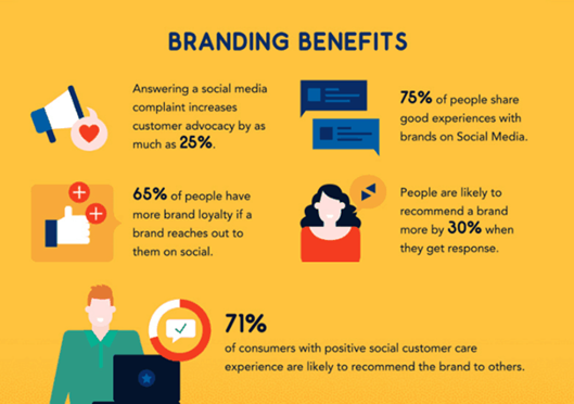 branding benefits