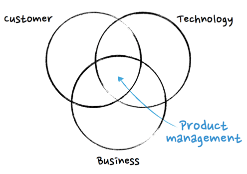 what-is-product-management